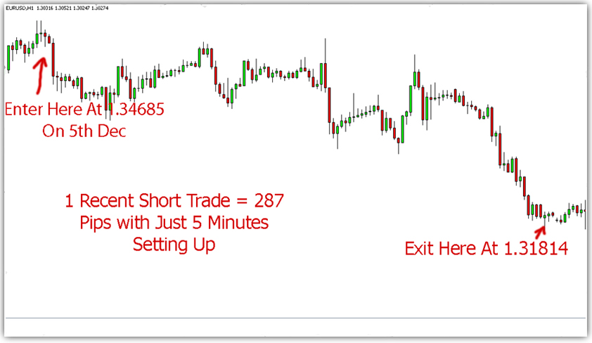 91 accurate trading system