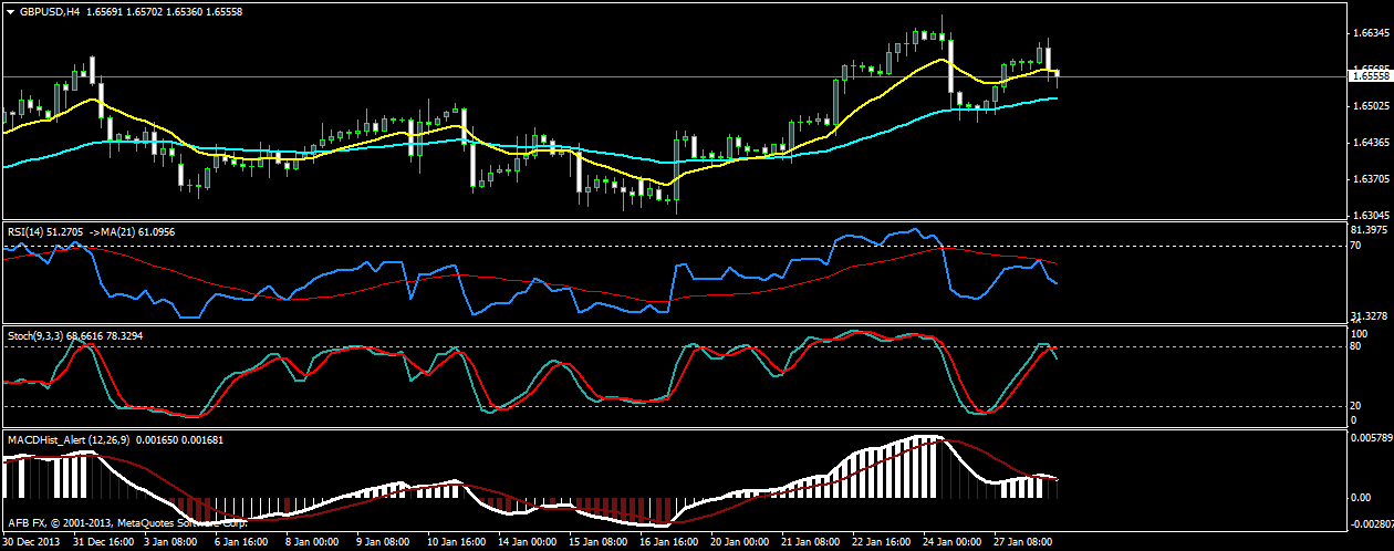 GBP/USD Trading Signals