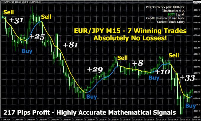 200 Pips Daily Indicator
