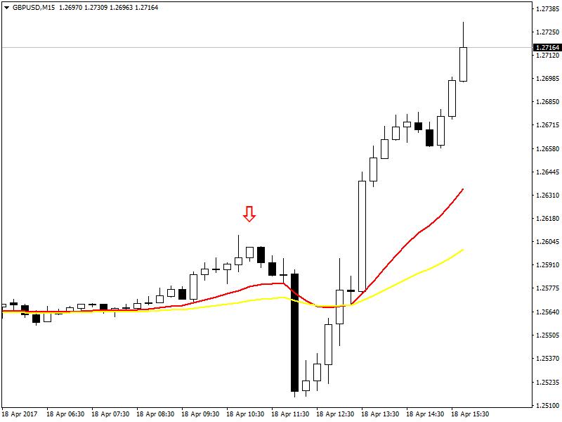 GBPUSD M15 Chart