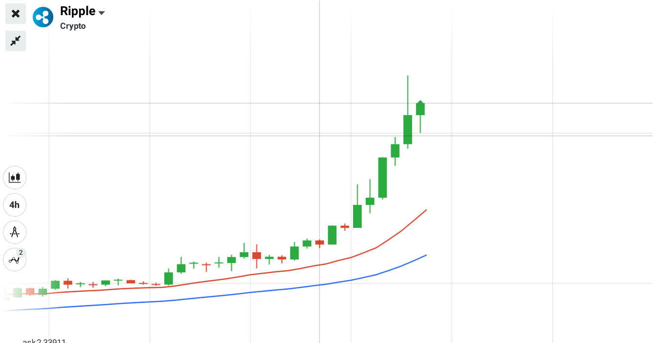 Ripple 4 Hourly Chart