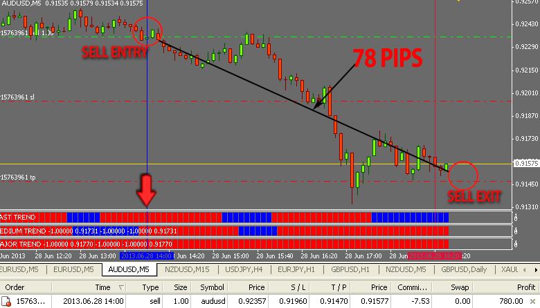 Myfx Trend Trading System