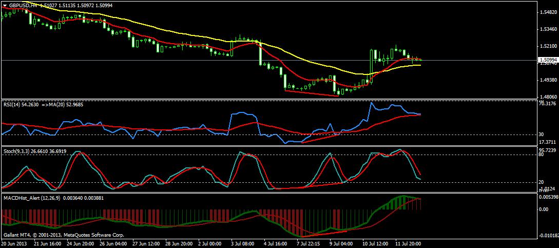 GBP/USD Swing Trade