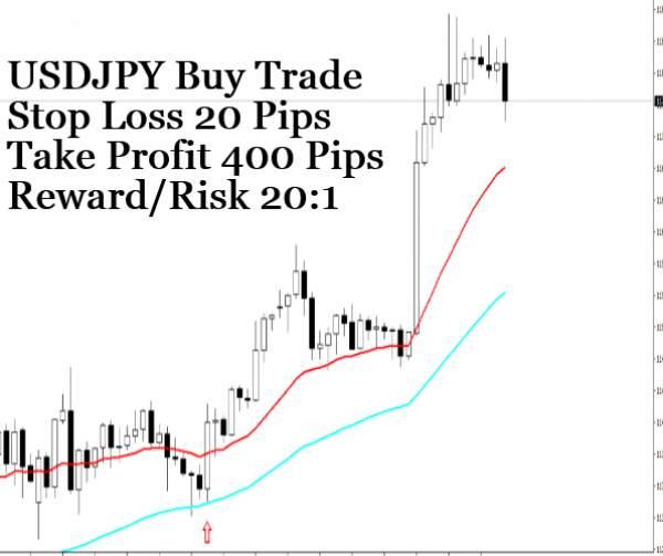USDJPY Buy Trade
